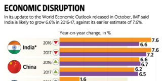 India improving in Per Capita GDP terms
