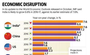 India improving in Per Capita GDP terms