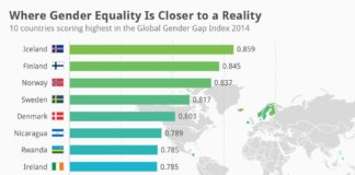 India's dismal rank in Global Gender Gap index, Says Report