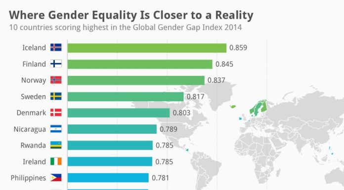 India's dismal rank in Global Gender Gap index, Says Report