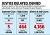 Lack of Judges makes Bankruptcy double trouble