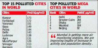Indian Cities Polluting the population