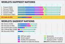 Why Are Indians Less Happy