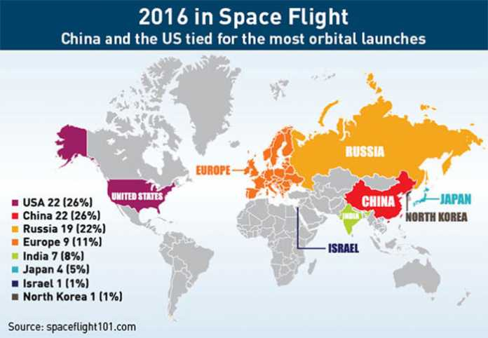 Chinese are Dominating in Space Industry