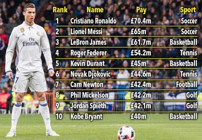 Forbes released its annual list of the world's highest paid athletes