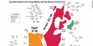 Why and How US Aided Israel to be Military Power in Middle East