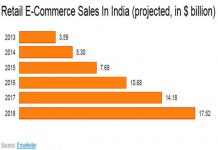 India's Growing E-commerce Industry