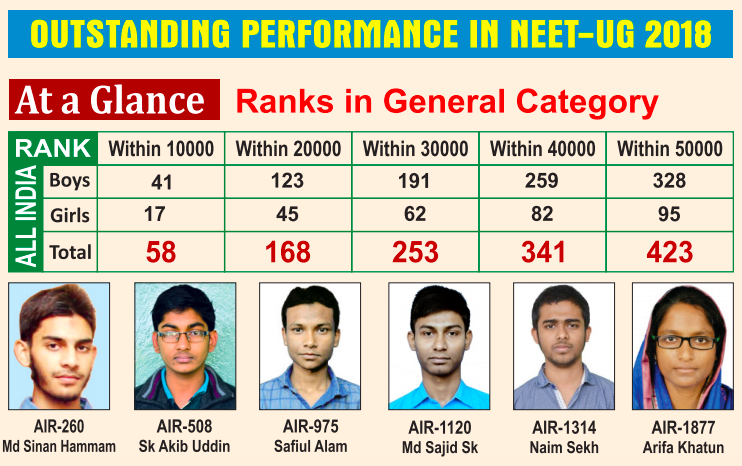 Outstanding Performance by Al Ameen Students in NEET 2018