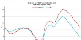 Signs of Improvement: EU Unemployment at its Lowest
