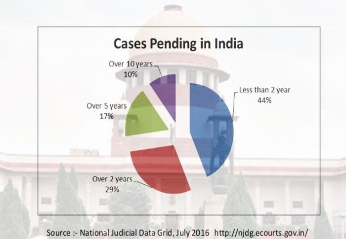 न्याय की लम्बी डगर, 82% केस दस साल से लंबित!