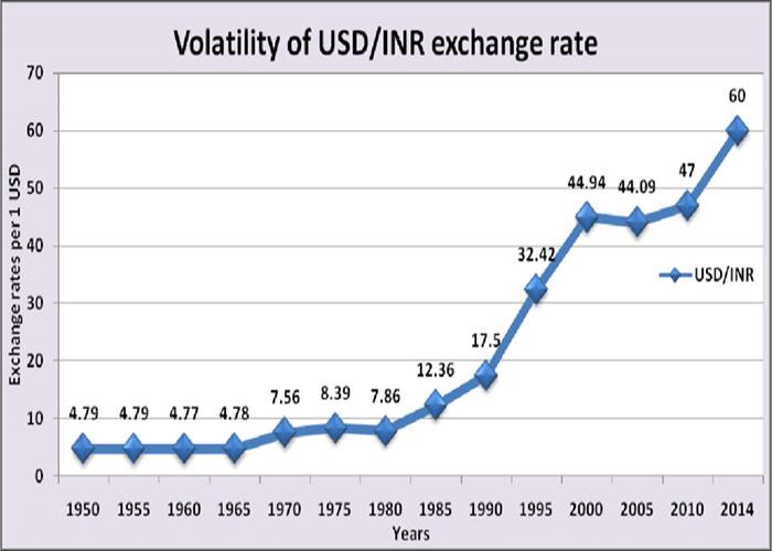 रुपये की कीमत में ऐतिहासिक गिरावट... ज़रूरत मज़बूत आर्थिक निति की