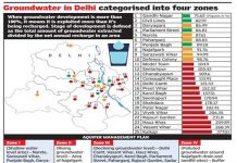 How love of concrete is pushing Delhi towards a scary water crisis!