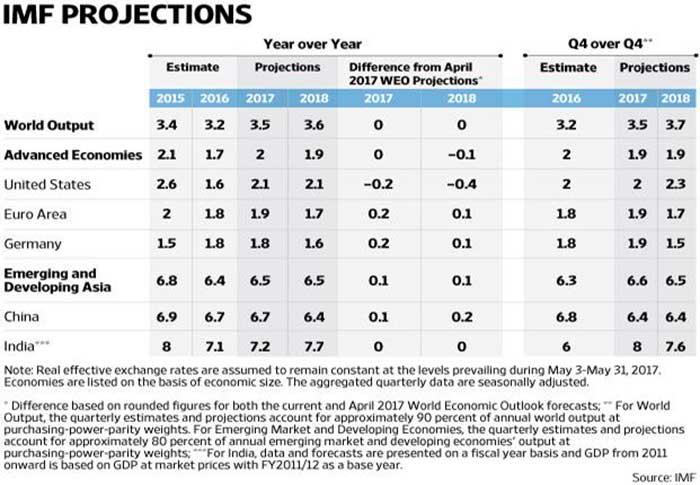 आईएमएफ रिपोर्ट : क्या भारत आर्थिक महाशक्ति बनने की स्थति में है?