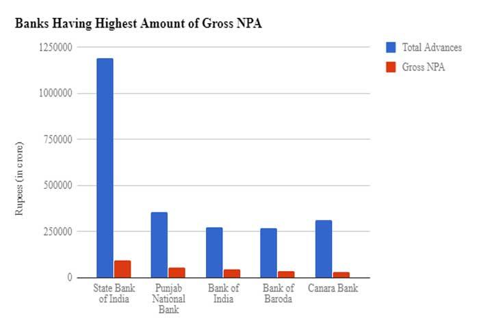 बैंक NPA: बढ़ते एनपीए से भारतीय बैंकों की हालत खस्ता