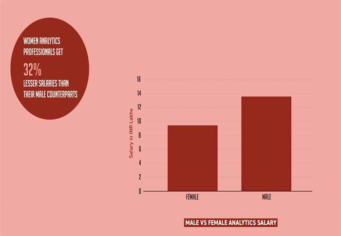 साल 2017-2018 के बीच पेशेवर महिलाओं की दर 2.5% घटी