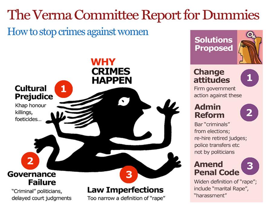 #MeToo: जस्टिस वर्मा ने यौन उत्पीड़न रोकथाम बिल में राज्य स्तरीय रोजगार ट्रिब्यूनल का दिया था प्रस्ताव