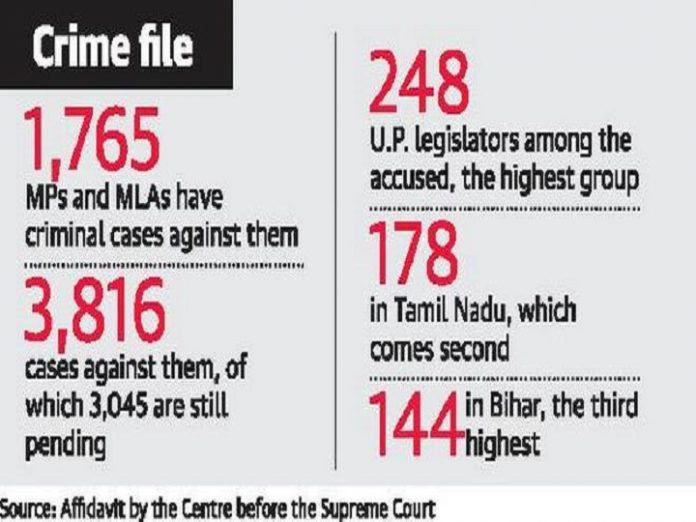 Criminal Cases of MPs: SC said: Special courts made in every district of Bihar and Kerala High Court, complete the trial soon