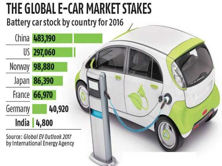Government To Offer Rebates Boost E Vehicle In The Country