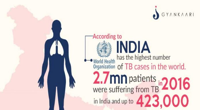 TruNat: India made TB diagnostic test being validated by WHO