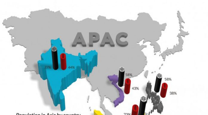 Technology companies prefer Bengaluru and Gurugram in Top 5 preferred destinations in APAC region to set up offices