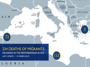 Missing Migrants Dashboard 2019