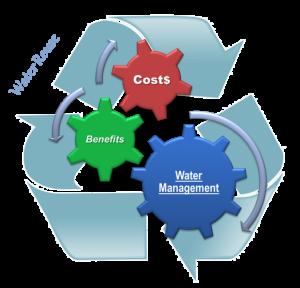 Reuse of water