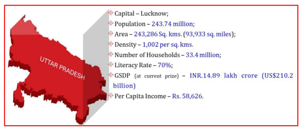 UNLEASHING Uttar Pradesh's SELF SUSTAINED GROWTH STRATEGY FOR A TRILLION US$ ECONOMY