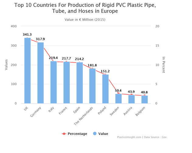 Top Countries producing Pipe fitting
