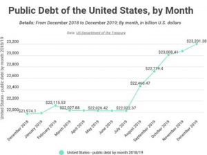 United States - public debt by month 2018/19