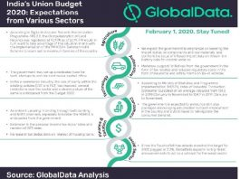 India's Union Budget 2020 provides strong initiatives for technology sector to remain on track for US$5 trillion economy by 2025, says GlobalData
